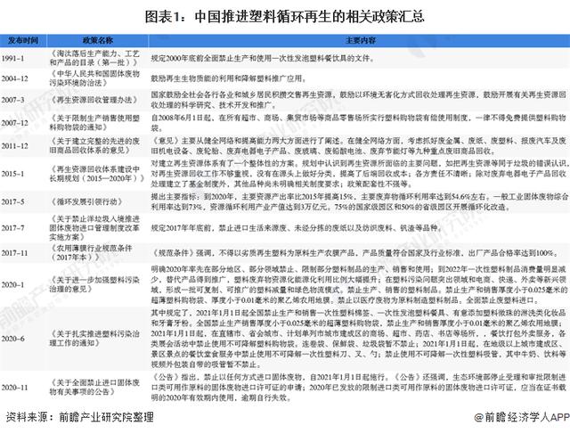 中国推进塑料循环再生的相关政策汇总