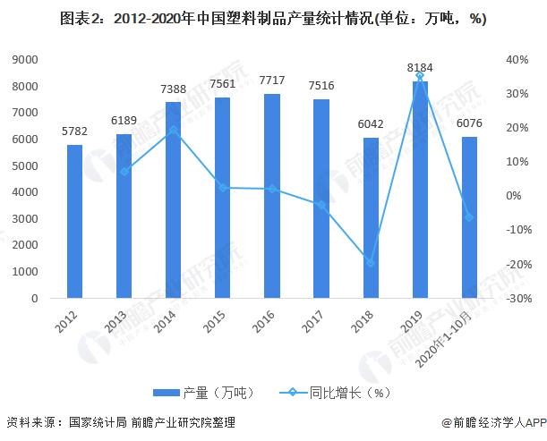 2012-2020年中国塑料制品产量统计情况
