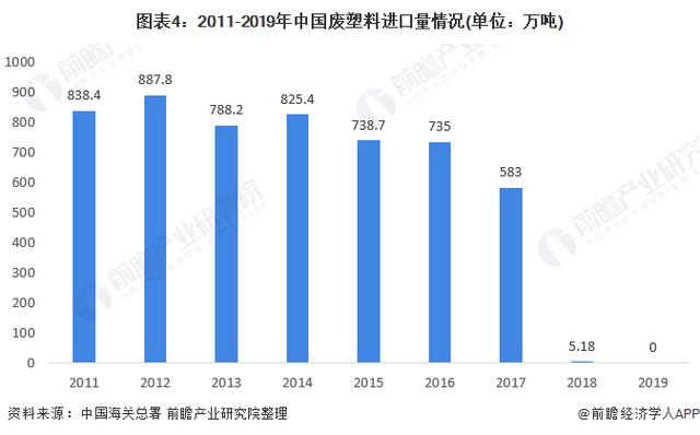 2011-2019年中国废塑型料进口量情况