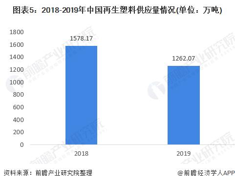 2018-2019年中国再生塑料供应量情况